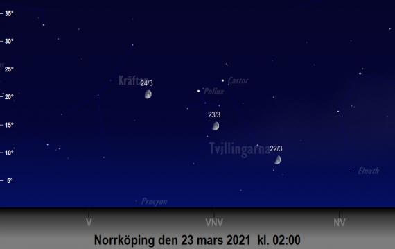 Månen och Tvillingarnas position på himlen runt den 23 mars 2021 kl. 02:00 (sedd från Norrköping)