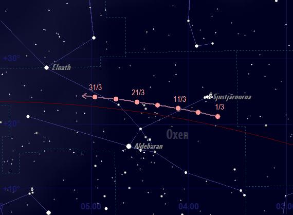 Mars skenbara bana framför stjärnhimlen i mars 2021