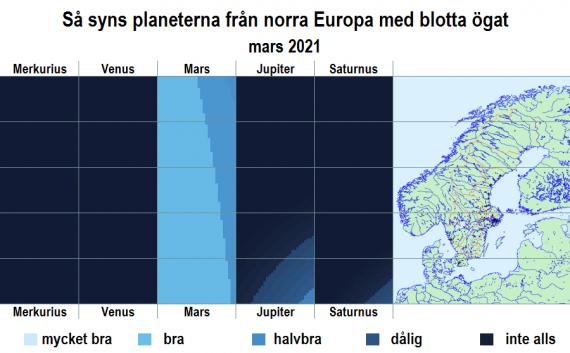 Så syns planeterna från norra Europa med blotta ögat i mars 2021
