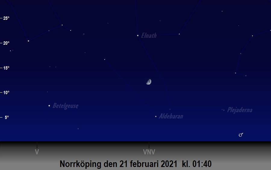Månen (nästan) i linje med<br/> Aldebaran och Elnath den 21 februari 2021 kl. 01:40 sedd från Norrköping