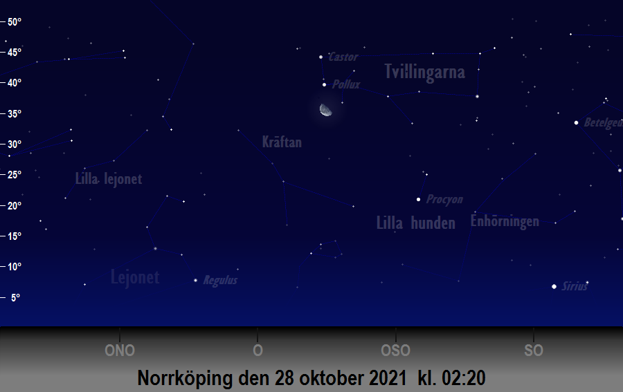 Månen (nästan) i linje med<br/> Castor och Pollux den 28 oktober 2021 kl. 02:20 sedd från Norrköping