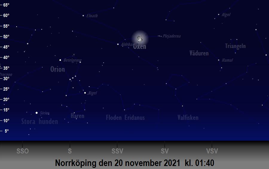 Månen (nästan) i linje med<br/> Aldebaran och Plejaderna den 20 november 2021 kl. 01:40 sedd från Norrköping
