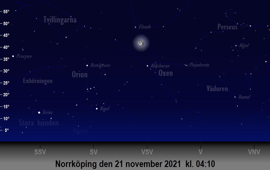 Månen (nästan) i linje med<br/> Aldebaran och Elnath den 21 november 2021 kl. 04:10 sedd från Norrköping